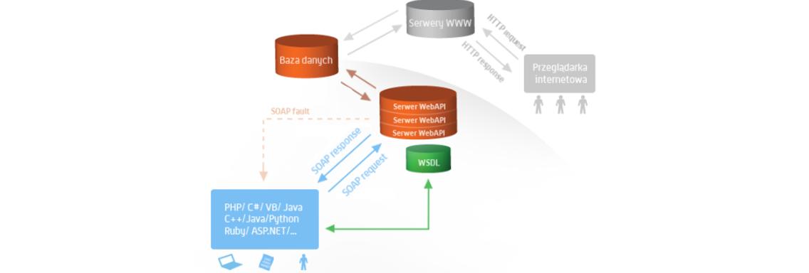 Podstawy obsługi Web API Allegro.pl - Web Services i moduł suds-jurko w Pythonie